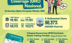 Kepesertaan JKN-KIS, Provinsi Kaltara Diurutan Kelima Nasional