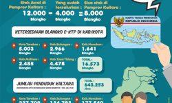 Gubernur Kaltara: Kabupaten/Kota Lapor Kalau Blangko KTP-e Kosong