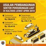Kualitas dan Kapasitas Pelabuhan di Kaltara Perlu Ditingkatkan
