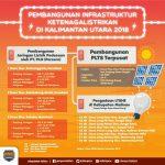 PLN Siapkan Jaringan Listrik ke 2.376  Pelanggan di Kabupaten Nunukan