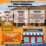 Realisasi Pembangunan Tahap II Toko Indonesia di Krayan  Sudah 72 Persen