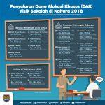 DAK Pendidikan di Kaltara Digunakan Membangun 15 RKB, 7 RP, dan 6 Paket  Alat Praktik