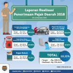 Realisasi Pajak Daerah Kaltara Tahun 2018  Mencapai 111,22%