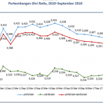 Turun 0,007 Poin, Tingkat Ketimpangan Penduduk Indonesia Jadi 0,384