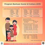 Tahun 2019, Jumlah KPM Program PKH di Kaltara Menurun