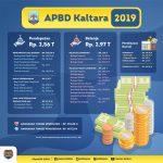 APBD Kaltara Tahun Anggaran 2019 Rp2,97 Triliun