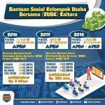 Bantuan KUBE di Kaltara Tahun 2019 Rp2,3 Miliar