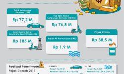 2019, Pemprov Kaltara Targetkan Pendapatan Pajak Rp379.4 Miliar