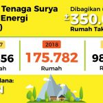 Manfaatkan Energi Setempat, Elektrifikasi Terus Dikebut