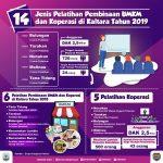 Anggaran Pelatihan UMKM di Kaltara Rp2,9 Miliar