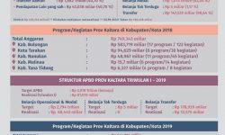 2019 Pemprov Kaltara Alokasikan Rp 644 Miliar untuk Kabupaten/Kota
