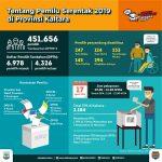 Pemilu 2019, Partisipasi Pemilih di Kaltara Tembus 84 Persen