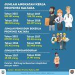 Gubernur Kaltara: Peningkatan Keterampilan Tenaga Kerja Sangat Diperlukan