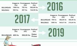 Kerja Sama dengan TNI, 300 Ha Sawah Dicetak Tahun Ini