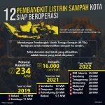 Surabaya yang Pertama, Pembangunan PLTSa di 4 Kota Selesai Tahun Ini