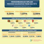 Inflasi Bulan Juli di Kaltim 0,30 Persen