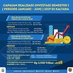 Semester I, Realisasi Investasi Capai Rp 3,530 Triliun