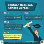 Dewan Pendidikan Bermasalah, Pencairan Beasiswa Kaltara Cerdas Terlambat