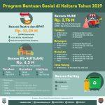 Dana Penanganan Kemiskinan Rp38,71 Miliar