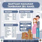 Kaltara:  27.577 Dos Makanan Tambahan untuk Ibu Hamil