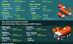 BPH Migas Tambah Kuota BBM Solar untuk Kaltara