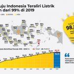 Rasio Elektrifikasi Triwulan III-2019 Capai 98,86 Persen