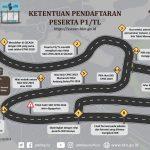 Penerimaan CPNS 2019, Pelamar Kategori P1/TL Diberikan Peluang Gunakan Nilai SKD Tahun 2018