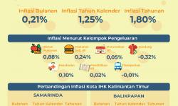Bulan November 2019, Inflasi di Kaltim 0,21 Persen