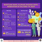 Pemerintah Pusat Kasih Kaltara DAK Kesehatan Rp282,39 Miliar