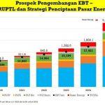 Kejar Target Bauran Energi 2025, Dibutuhkan Investasi EBT Hingga USD36,95 Miliar