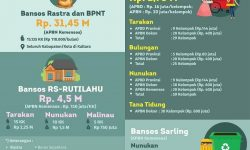 Program Bansos di Kaltara Tahun 2019 Rp38,768 Miliar