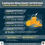 Tahun 2019 Realisasi Investasi di Kaltara Rp6 Triliun