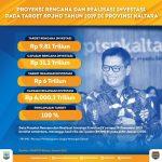 Tahun 2019, Realisasi Investasi di Kaltara 100 Persen dari Target