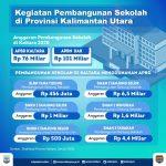 Pemprov Kaltara Gelontorkan Rp6,5 Miliar untuk SMAN 1 Tanjung Selor
