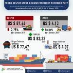 Nilai Ekspor Kaltara Januari-November 2019 Mencapai US$ 950,16 Juta