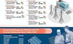 Tahun Ini PLN Pasang 2.063 Sambungan Baru di Malinau dan Nunukan