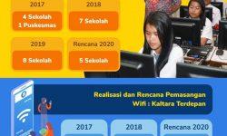 Persiapan UNBK, Diskominfo Kaltara Pasang 33 WiFi Gratis