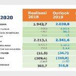 Akhir Januari, Realisasi APBN Tahun 2020 Rp139, 83 Triliun