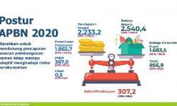 Realisasi PendapatanNegara Januari 2020 Mencapai Rp103,69 Triliun