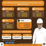 Tahun 2020, 4 Kabupaten di Kaltara Panen Rp747,498 Miliar DBH Batubara