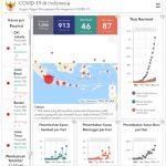 COVID-19, 27 Maret 2020: Pasien Positifdan Meninggal Terbanyak di Pulau Jawa