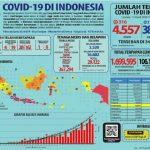 Bertambah 316 Kasus, Positif COVID-19 di Indonesia Menjadi 4.557 Kasus