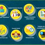 Permendikbud Direvisi, Dana BOS Bisa Digunakan Beli Pulsa Internet Guru dan Siswa