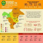 COVID-19, 11 Kasus Positif Baru Tersebar di Kubar, Balikpapan, dan Paser