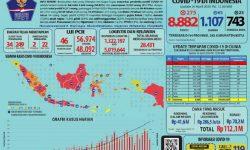Pasien Sembuh COVID-19 Jadi 1.107, Positif 8.882, Meninggal 743 Orang