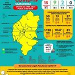 COVID 19 di Samarinda, Positif Bertambah 5, Total 15 Orang