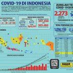COVID-19 di Indonesia 5 April: 164 Orang Sembuh dan 2.273 Positif
