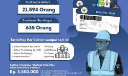 Kalimantan Utara Dapat Kuota Kartu Pra Kerja 21.594 Orang