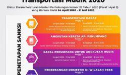 Kemenhub Kembali Tegaskan Arus Balik Ke Jakarta Tetap Dilarang