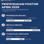 Kemenkeu Terbitkan Aturan Teknis Terkait Belanja APBN untuk Penanganan Covid-19